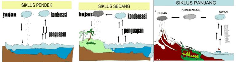 Macam Macam siklus hidrologi