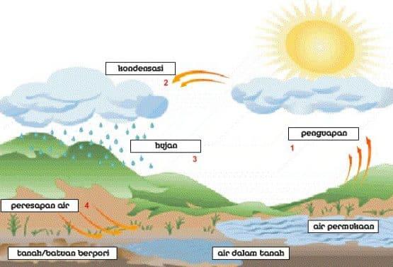 Siklus Air - Pengertian dan Proses Terjadinya