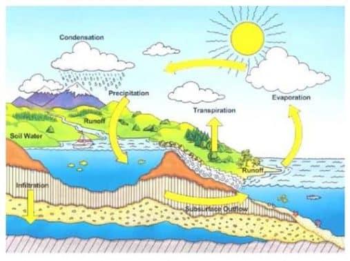 Siklus Air Pengertian Dan Proses Terjadinya